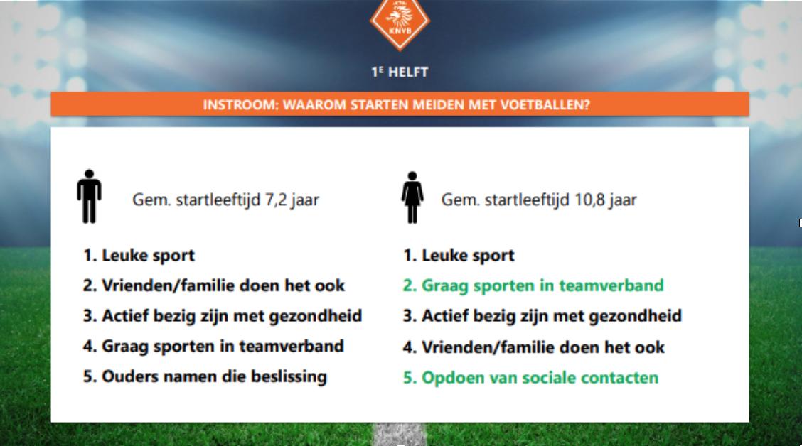 Tweede landelijke bijeenkomst ontwikkelingsprogramma meiden- en vrouwenvoetbal